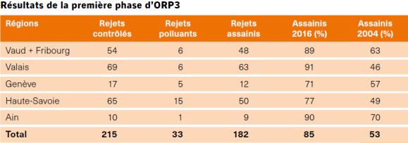 Résultats de la première phase d'ORP3.