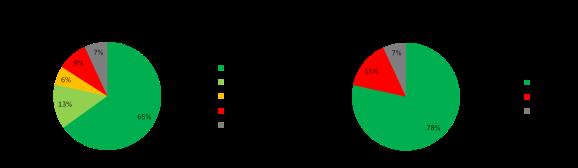 orp_3_resultats